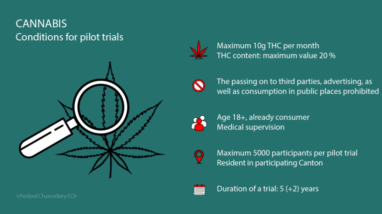 Applications for pilot trials on the non-medical use of cannabis can be submitted